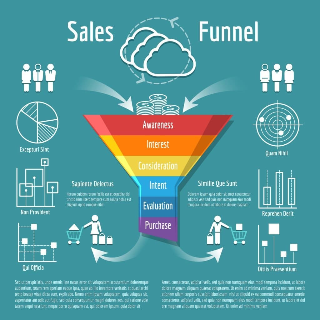 , Move Your Leads Down the Sales Funnel, Fast Marketing Minute, Fast Marketing Minute
