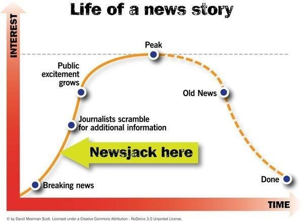 , Go Viral with Newsjacking the Right Way, Fast Marketing Minute, Fast Marketing Minute